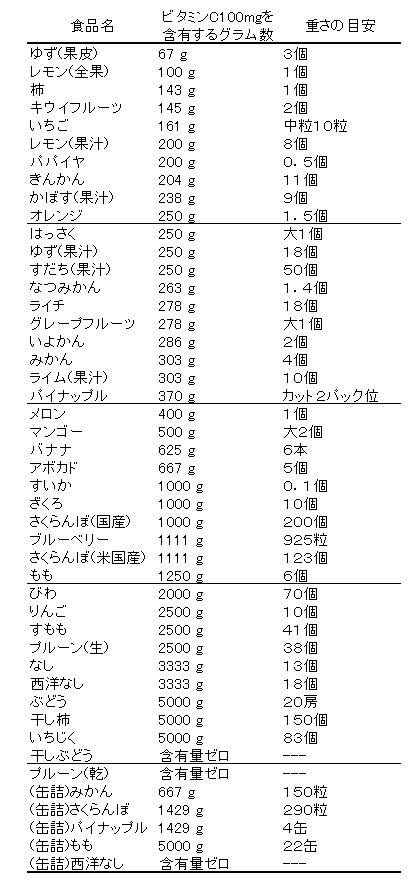 100mgのビタミンCを取るのに必要な果物の重さ・量の表の画像