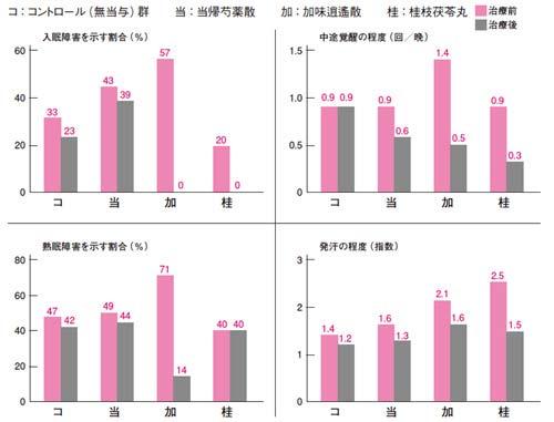 更年期障害に対する漢方の効果の画像
