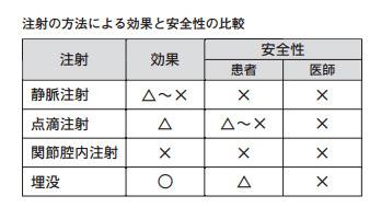 プラセンタ注射の方法による効果と安全性の比較の表