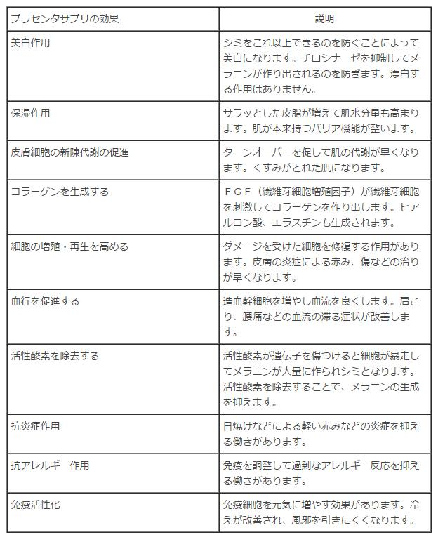 プラセンタサプリの効果の表の画像