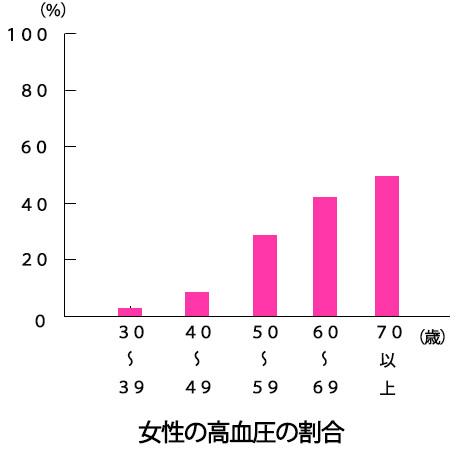 更年期の高血圧の画像