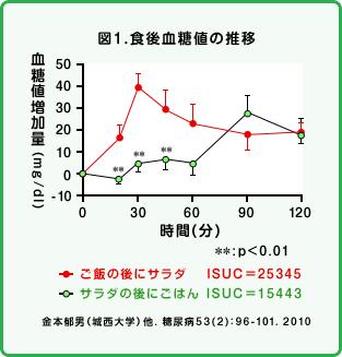 食後の血糖値の推移の画像