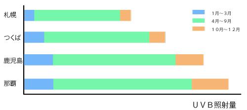 紫外線の照射量のグラフの画像