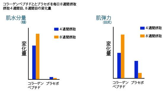 コラーゲンによる肌水分量と肌弾力の変化のグラフの画像