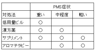PMSの症状の重さによる対処法