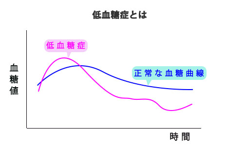 低血糖症曲線2の画像