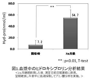 血液中のヒドロキシプロリンの量のグラフの画像