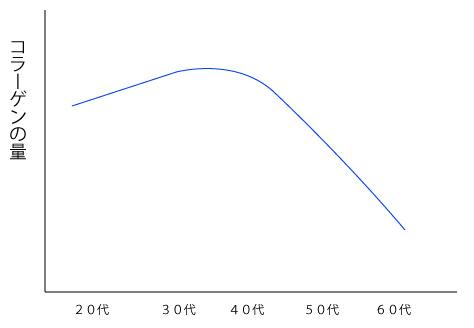 コラーゲン量の変化のグラフの画像