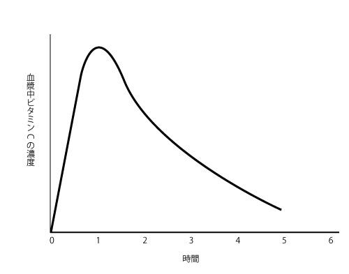 ビタミンCの血中濃度のグラフの画像