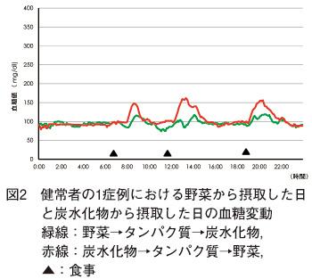 野菜とたんぱく質と炭水化物の食べる順番による血糖値のグラフの画像