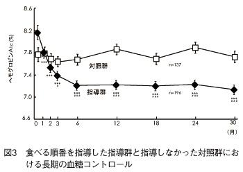 野菜を先に食べた人の30カ月後の血糖値のグラフの画像