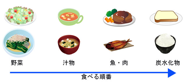 食べる順番の画像
