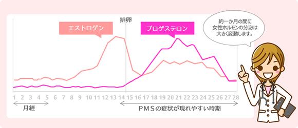 PMSの起こりやすい時期のグラフ画像