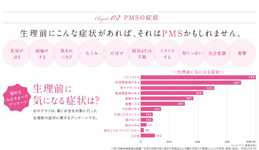 PMSの症状のアンケート結果の画像