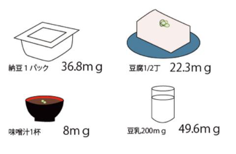 大豆イソフラボン目安の画像