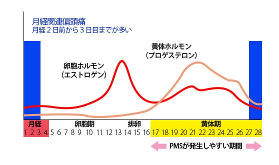 月経周期と偏頭痛のグラフの画像