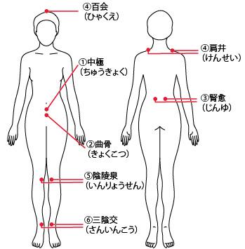 症状別のツボの画像