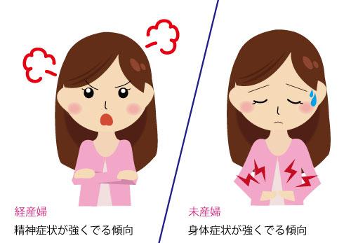 出産による月経前症候群の症状の変化の画像