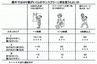 spfの目安の表の画像