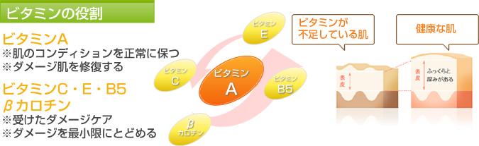 ビタミンの役割の画像
