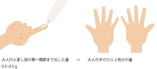 ステロイド剤の塗り方の画像