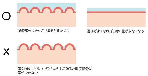 保湿剤の塗り方の画像
