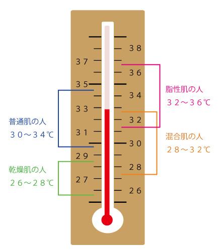 洗い流す温度の画像