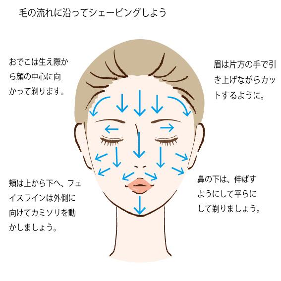 顔のシェービングのコツの画像