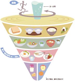 栄養バランスの画像