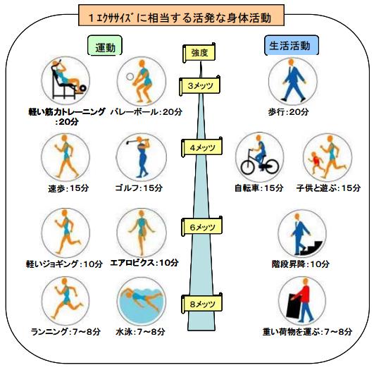 1エクササイズの身体活動の画像