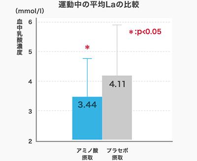 運動中の乳酸の比較の画像