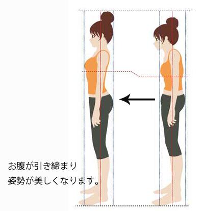 ドローイン後姿勢の画像