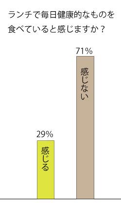 健康的ランチ棒グラフ3の画像