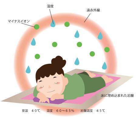 岩盤浴効果の画像