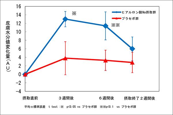 ヒアルロン酸の肌水分のグラフ