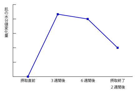 ヒアルロン酸の肌水分のグラフの画像