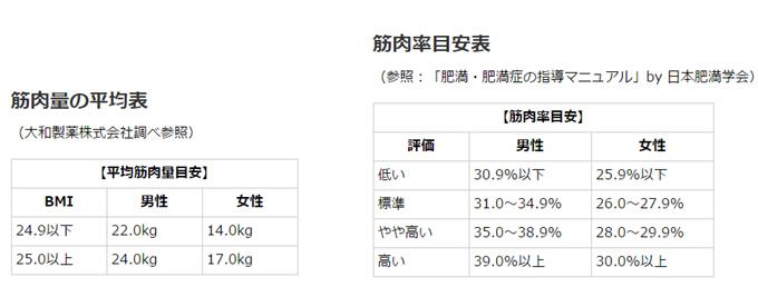 筋肉量の平均表の画像