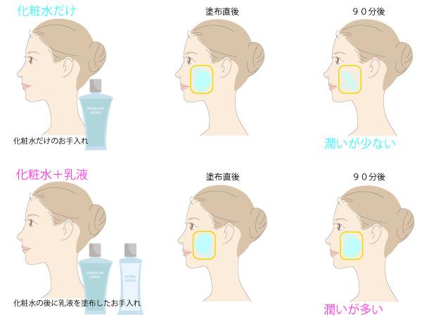 化粧水の蒸発の画像