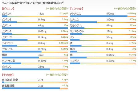 キムチ栄養素の画像
