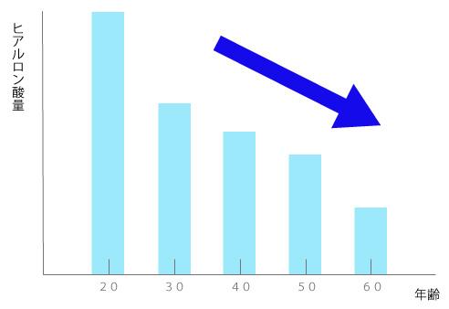 年代別ヒアルロン酸量のグラフの画像