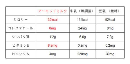 アーモンドミルク栄養素の画像