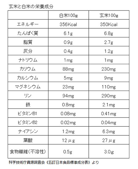 玄米白米栄養成分の画像