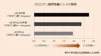 クロロゲン酸摂取量とシミの関係のグラフの画像