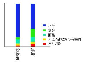 黒酢成分比較の画像