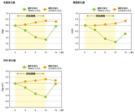 体重、腹囲、BMIの変化量の画像