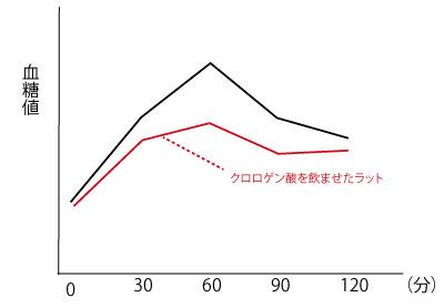 血糖値の実験の画像
