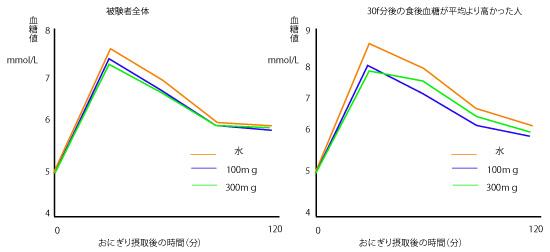 クロロゲン酸の血糖値データの画像