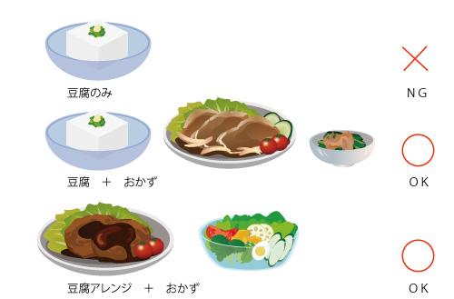 豆腐ダイエットの画像