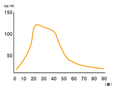 年代別エストロゲン量の画像