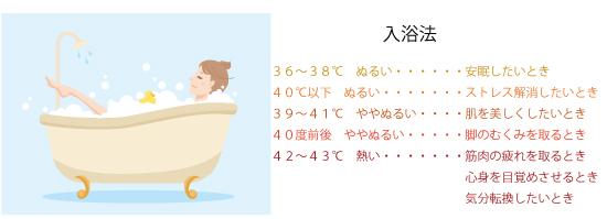 入浴の温度の画像